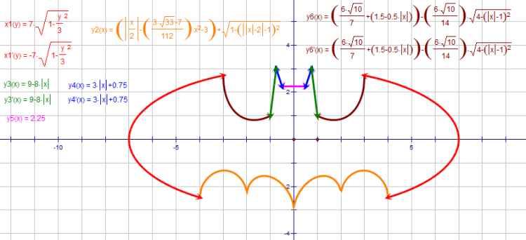 A batman equation explained